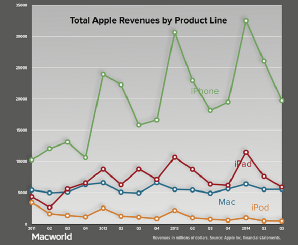 apple-q32014-revenues-by-product-line-100360854-large