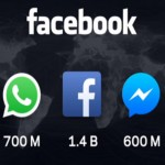 Como Facebook Messenger, Instagram, y WhatsApp conviven en Facebook