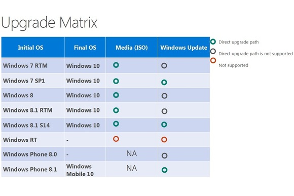 win10upgradematrix-100574156-large