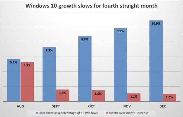 windows-10-growth-slows-for-fourth-straight-month-100635689-large
