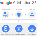 Google lanza Attribution, solución para valorar impacto del marketing